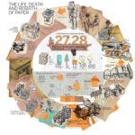 La vida, la muerte y la resurrección del papel. #infografia #medioambiente