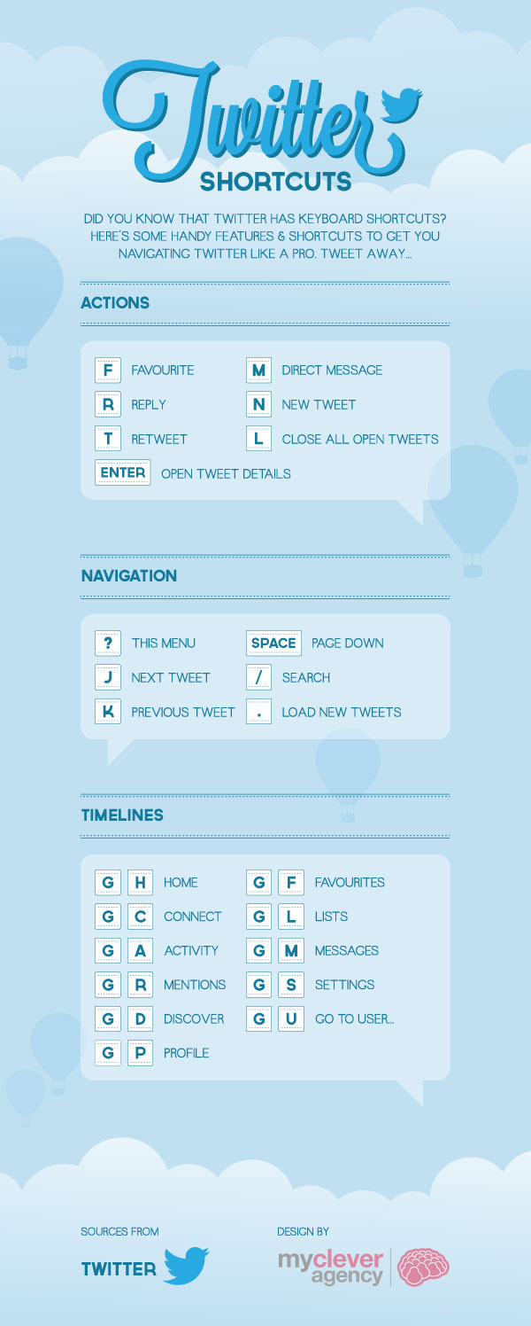 twitter-shortcuts--infographic