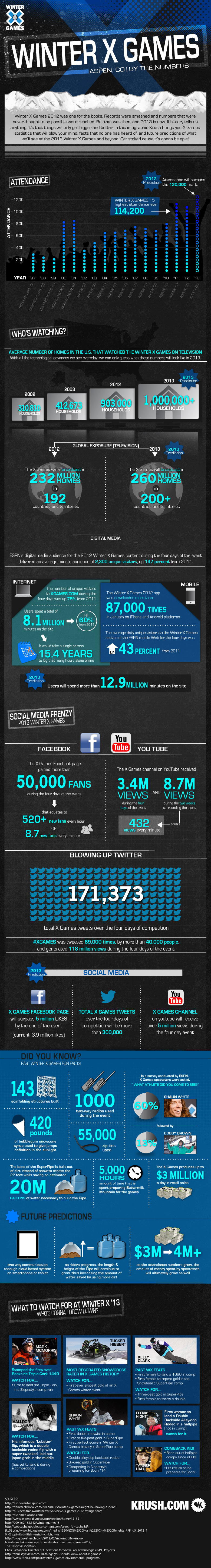 winter-x-games--by-the-numbers_50e4a9af00d86