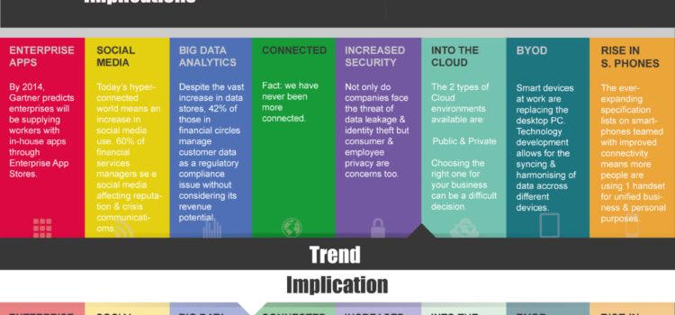 8 tendencias tecnológicas para servicios financieros 2013 #infografia #economia