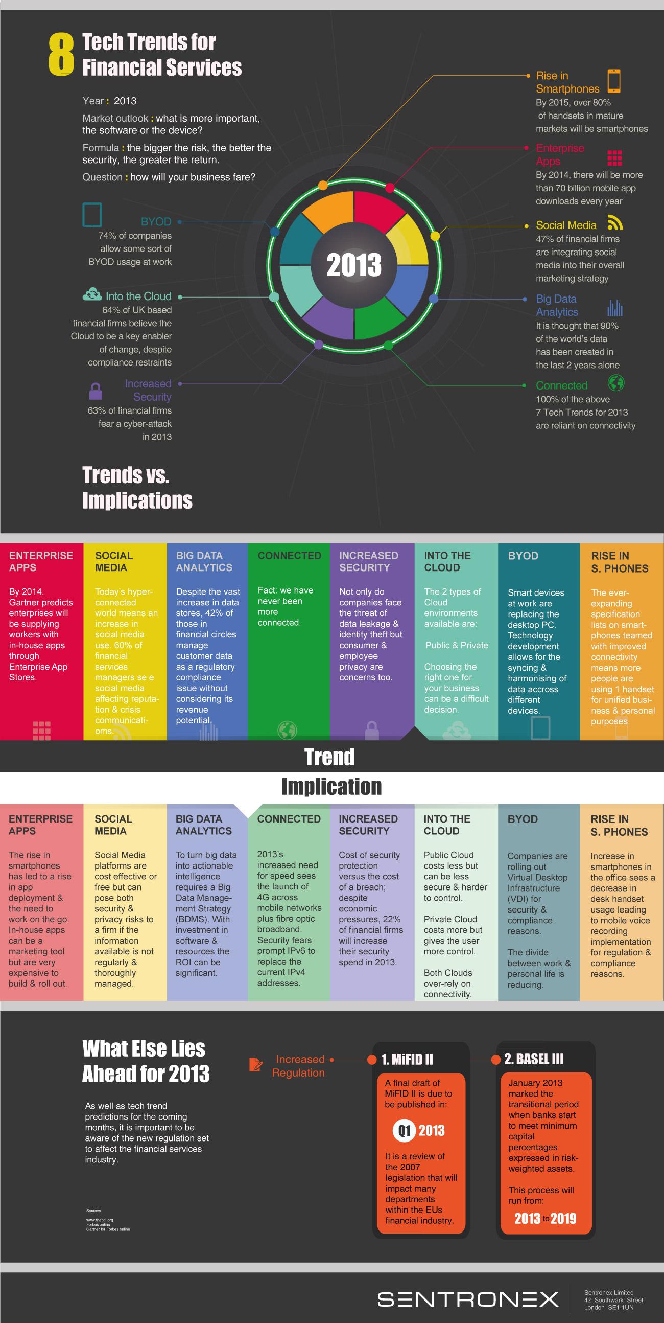 8 tendencias tecnológicas para servicios financieros en 2013