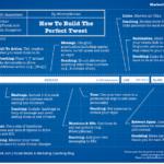 Cómo crear el tweet perfecto #infografia #socialmedia