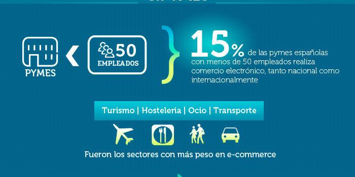 El comercio electrónico en España en 2012 #infografia #ecommerce