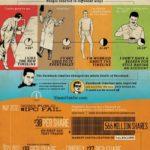 Historia de los fallos en la seguridad de FaceBook #infografia #socialmedia