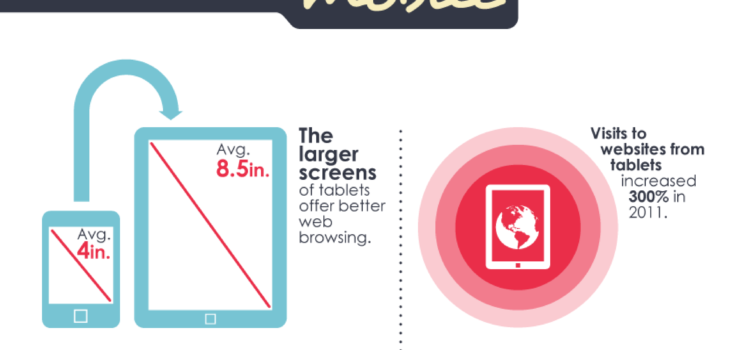 Cómo las tablets ha modificado la interacción con las marcas #infografia #marketing