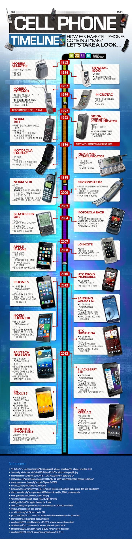 time line de teléfonos móviles