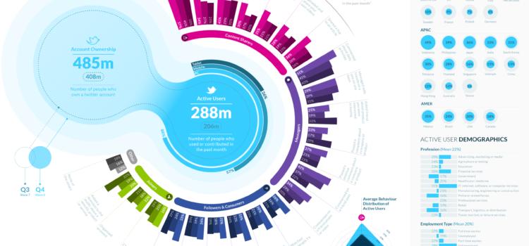 Twitter: la red social que más rápido crece #infografia #socialmedia
