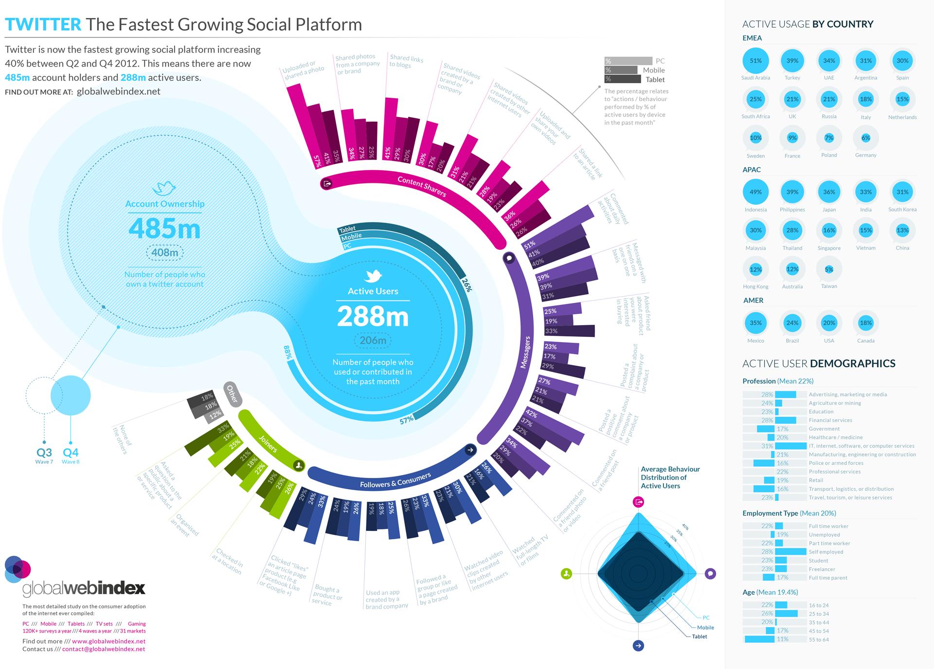 Twitter la red que más crece