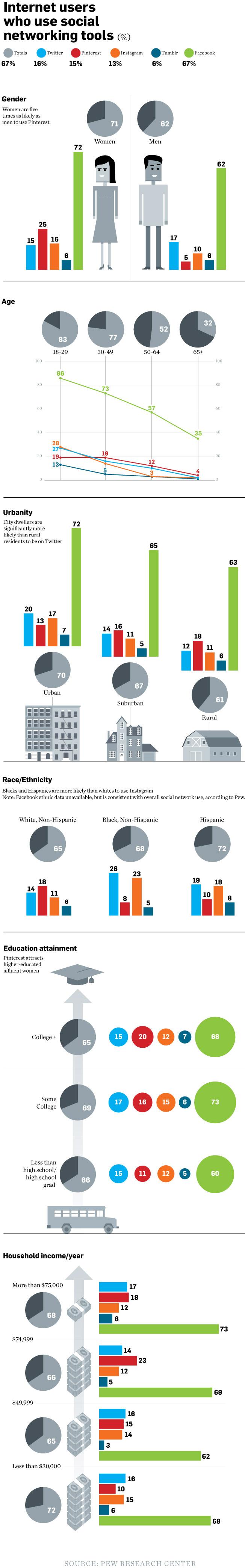 Demografía en las Redes Sociales