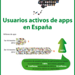 Las APPs en cifras #infografia #software