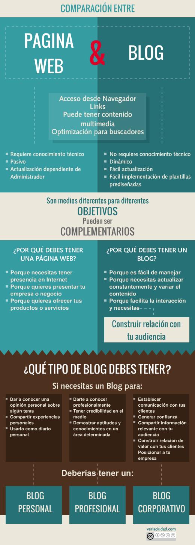 Comparación entre página web y blog