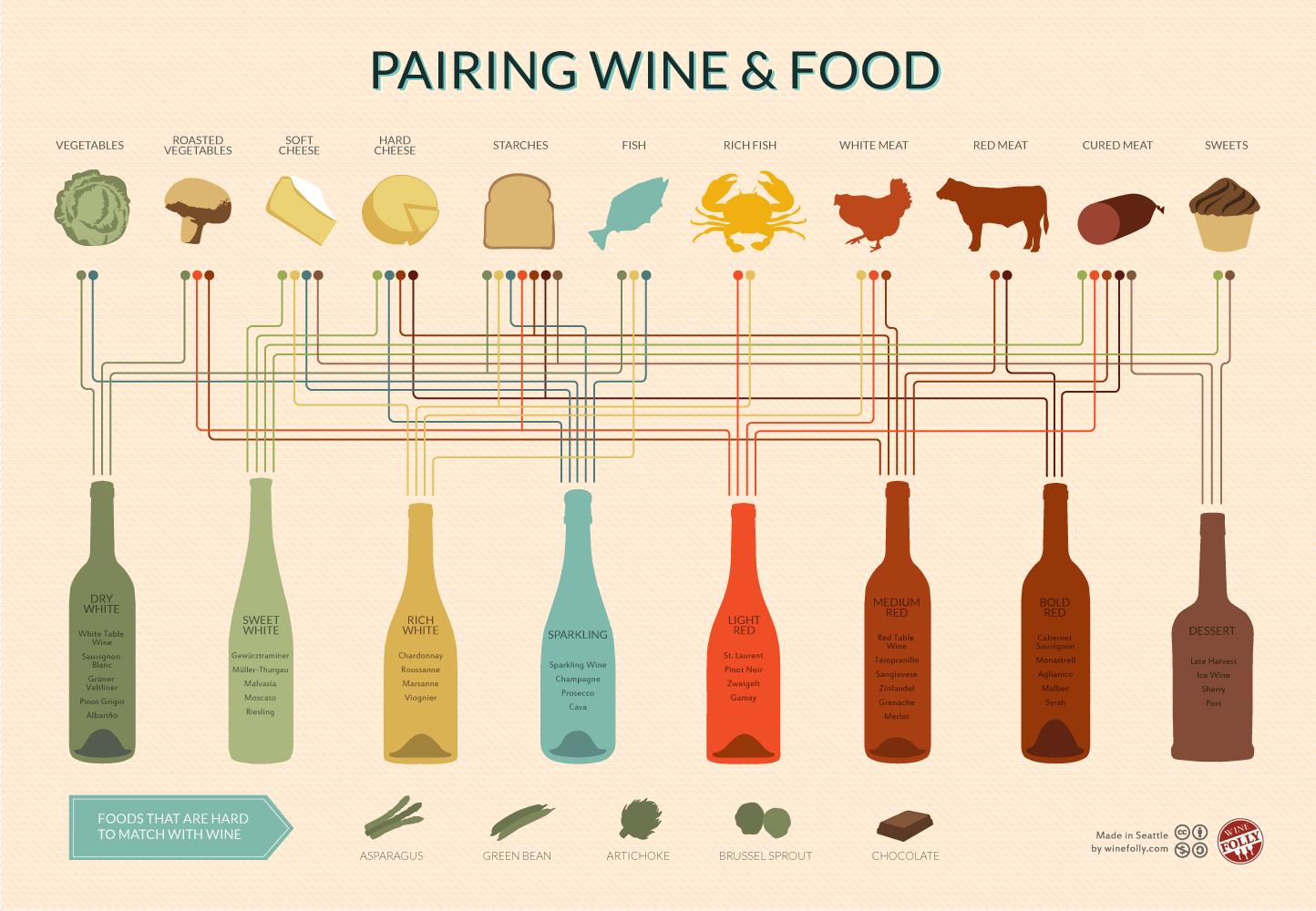con-que-comida-combinar-vinos