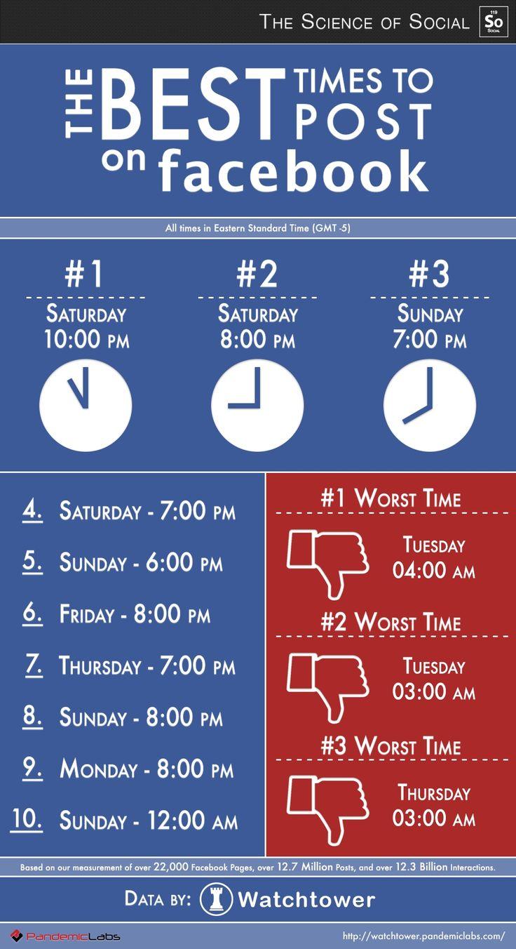 Las mejores horas para publicar en Facebook