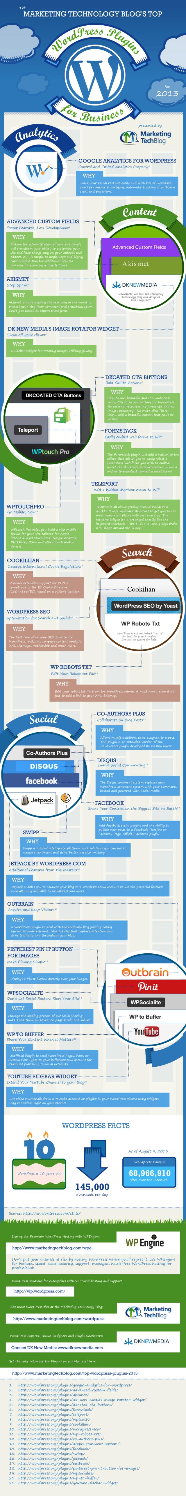 Los 21 mejores plugins para WordPress 2013