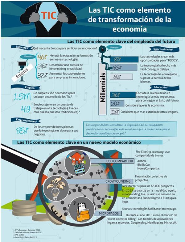 Las TIC como elemento de transformación de la economía