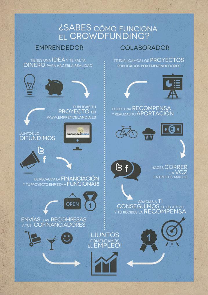 Infografía sobre cómo funciona el Crowdfunding