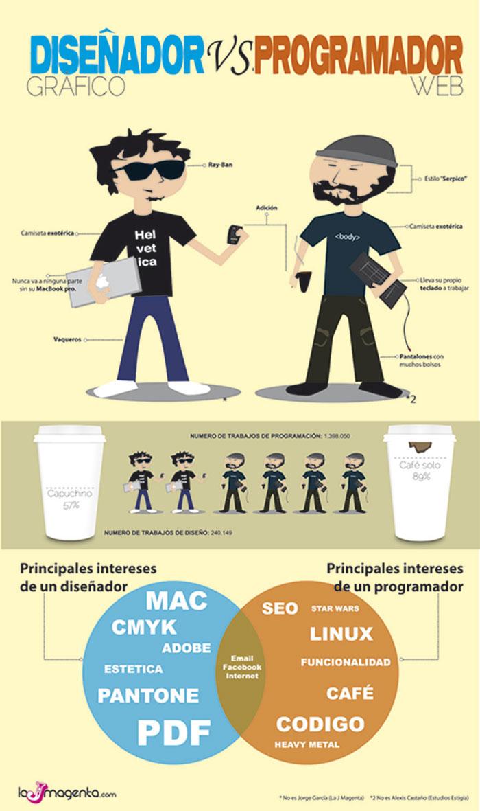 Infografia sobre las diferencias entre un diseñador grafico y un programador