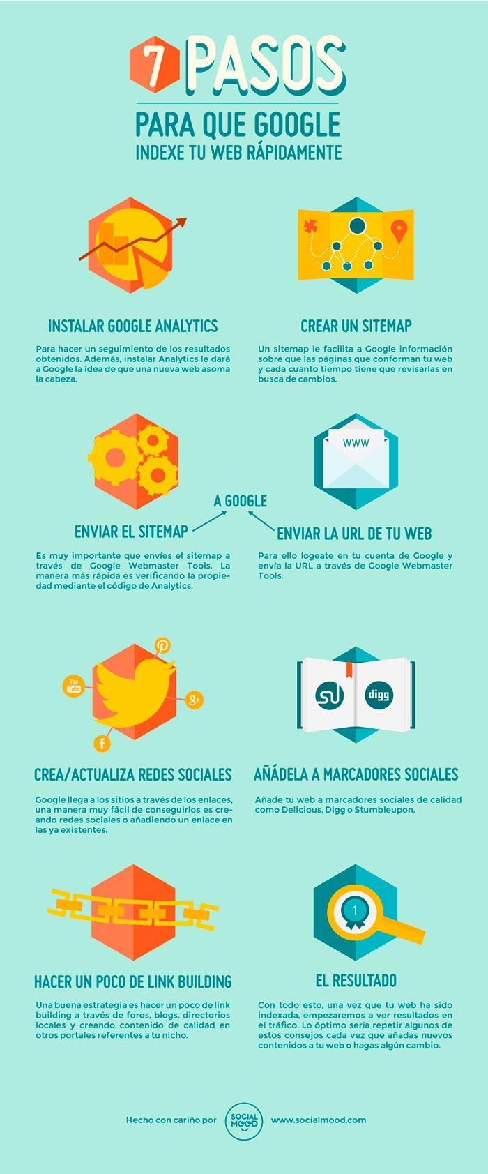 Infografia sobre los 7 pasos para que google indexe tu web rapidamente