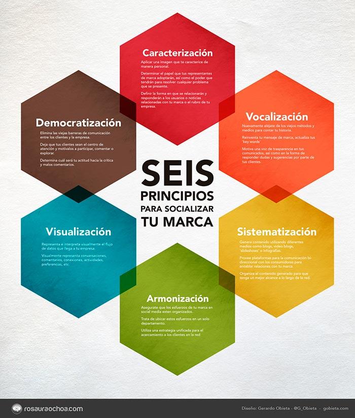 infografia sobre los 6 principios para socializar tu marca