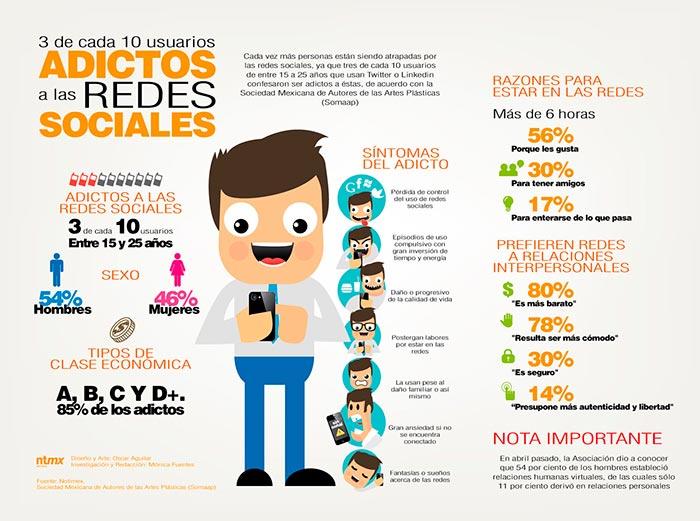Infografia sobre adictos a las redes sociales