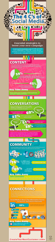 Infografia sobre las 4 ces del Social Media