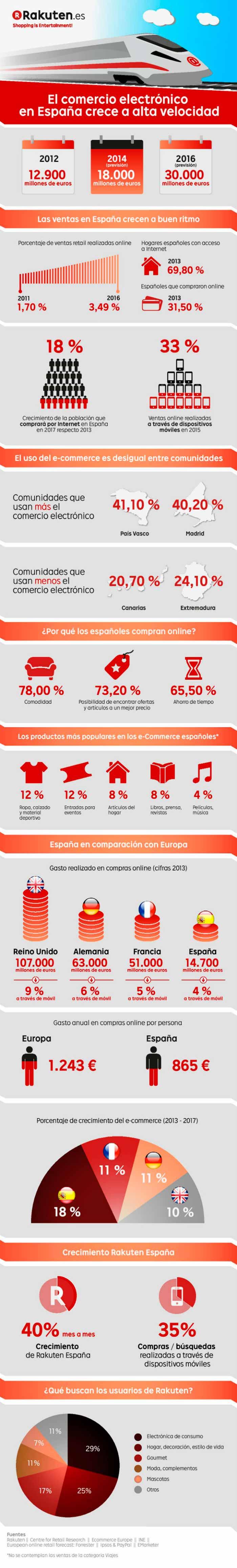 Infografia sobre el crecimiento del comercio electronico en España