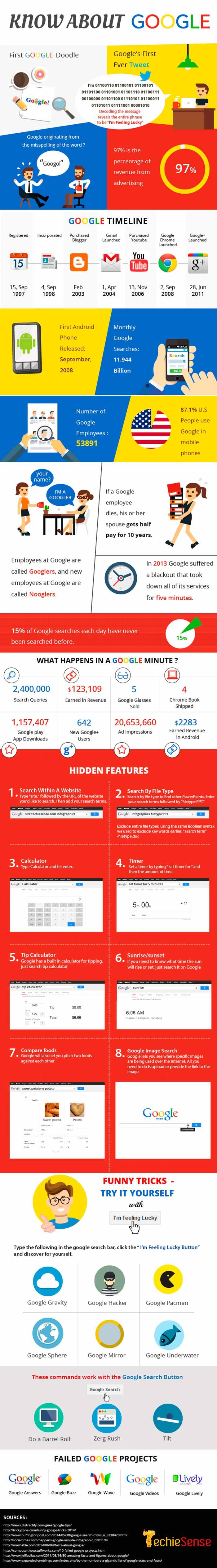 Infografia sobre las curiosidades de Google