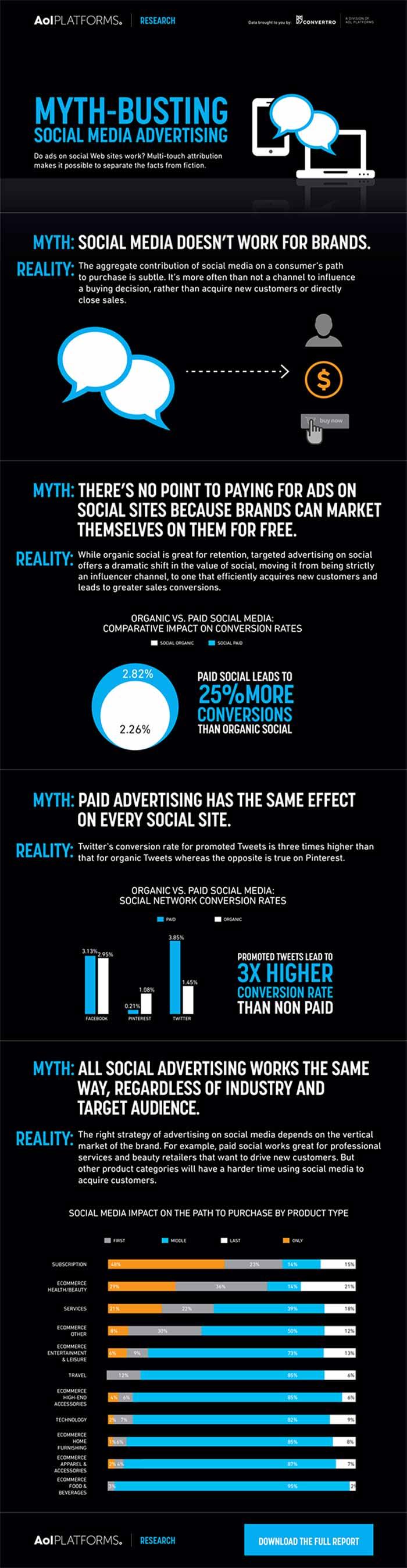 Infografia sobre mitos en la publicidad en redes sociales