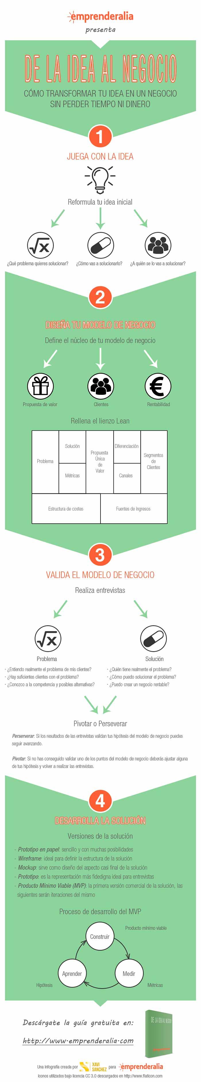 Infografia sobre como transformar tu idea en un negocio