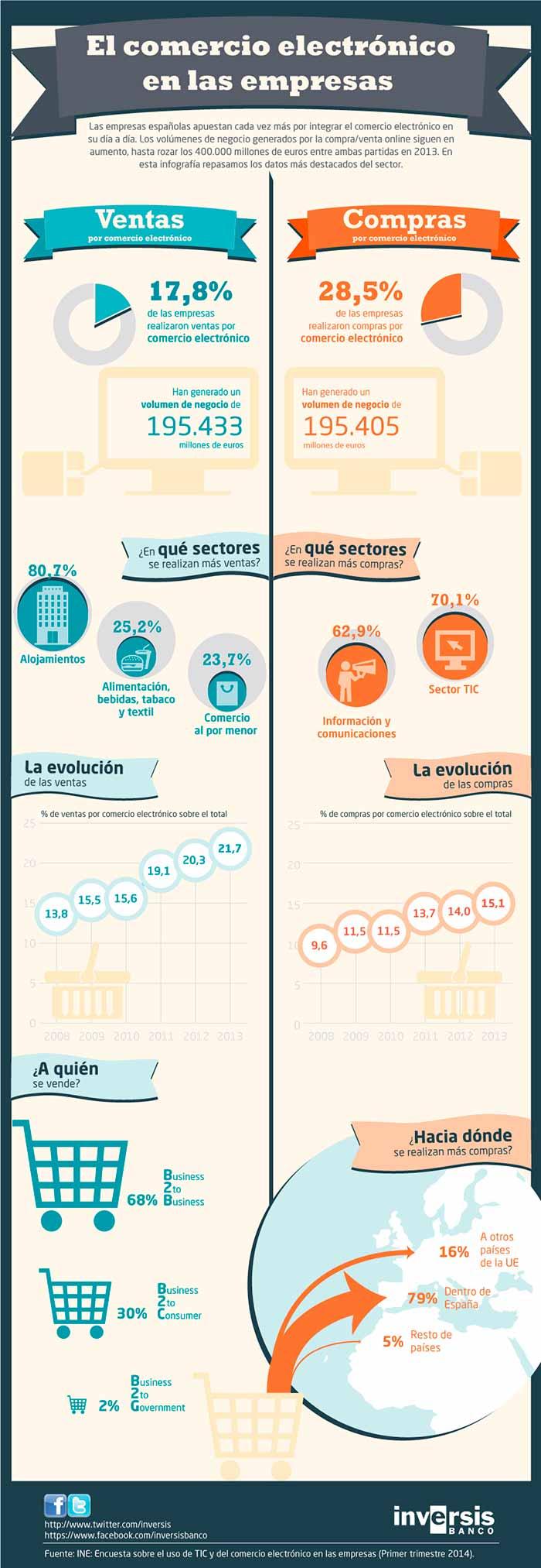 Infografia sobre el comercio electronico en las empresas