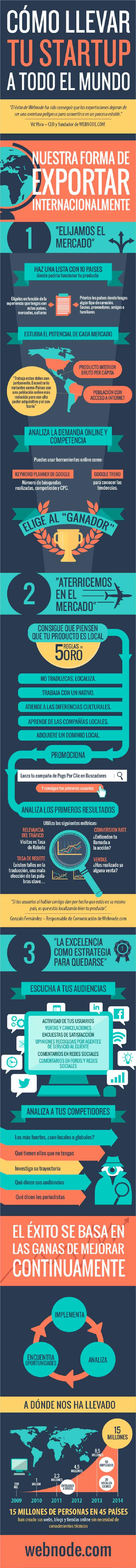 Infografia sobre como exportar vuestra StartUp