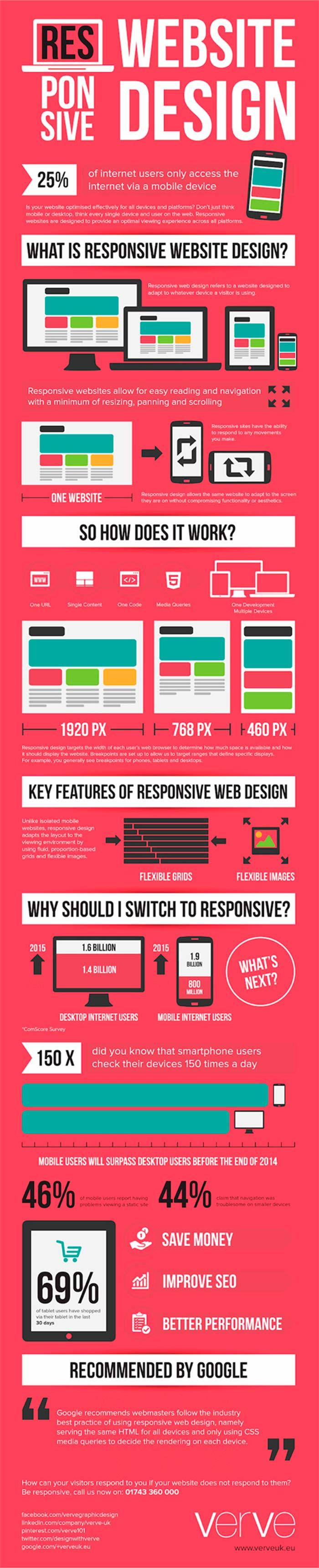 Infografia sobre el diseño web responsive