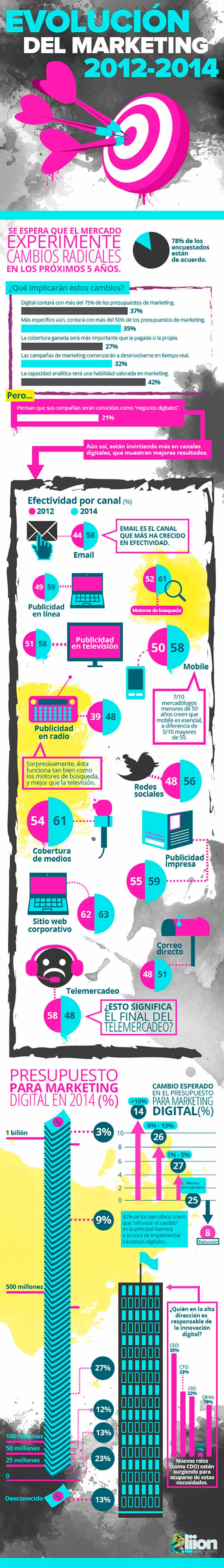 Infografia sobre la evolucion del marketing del 2012 al 2014