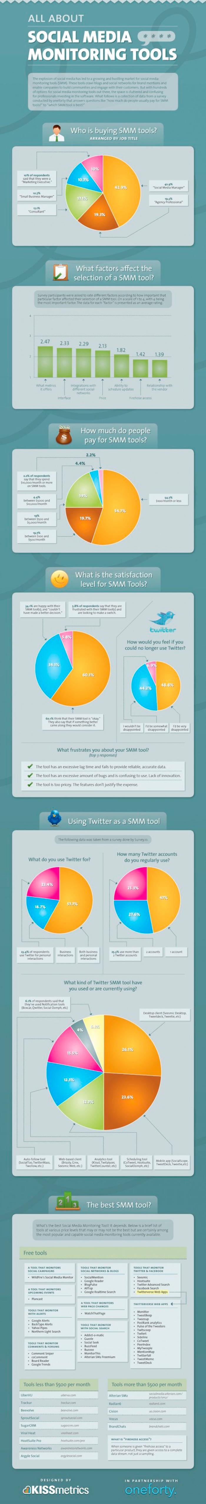 Infografia sobre las herramientas de monitoreo para vuestro social media