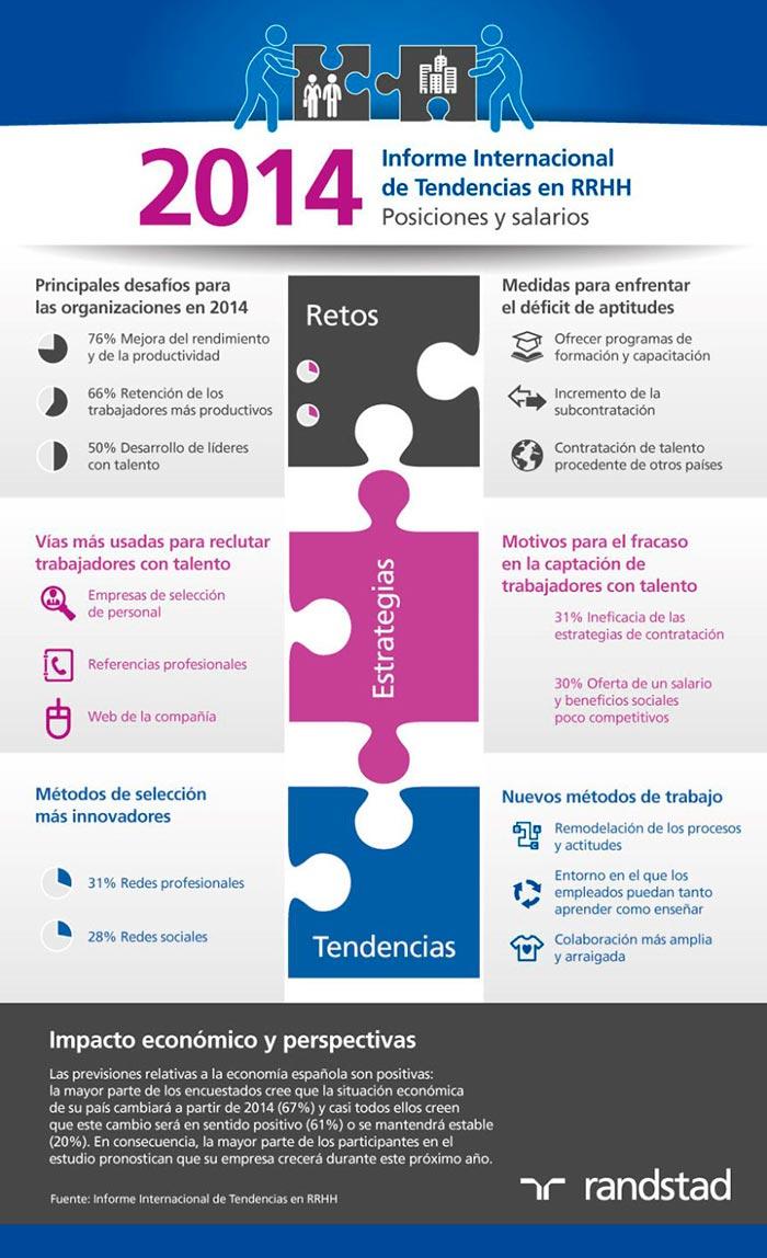 Infografia sobre las tendencias en recursos humanos