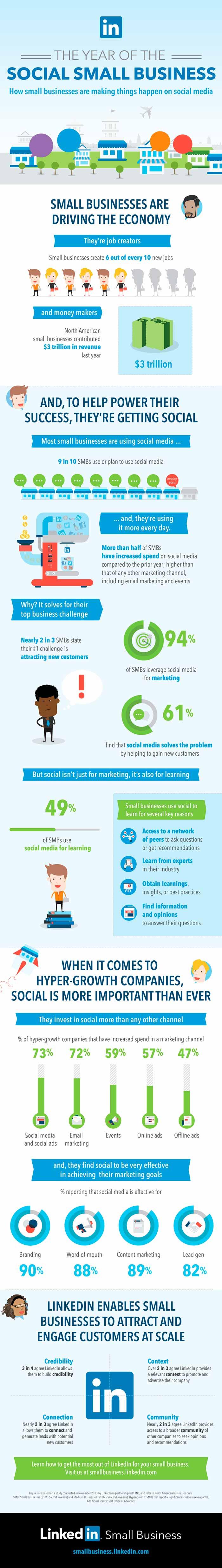 Infografia sobre las ventajas de las redes sociales en las pequeñas empresas