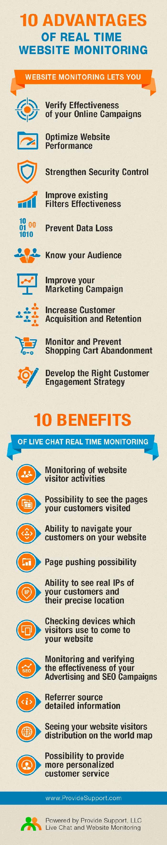 Infografia sobre las 10 ventajas de monitorizar una web en tiempo real