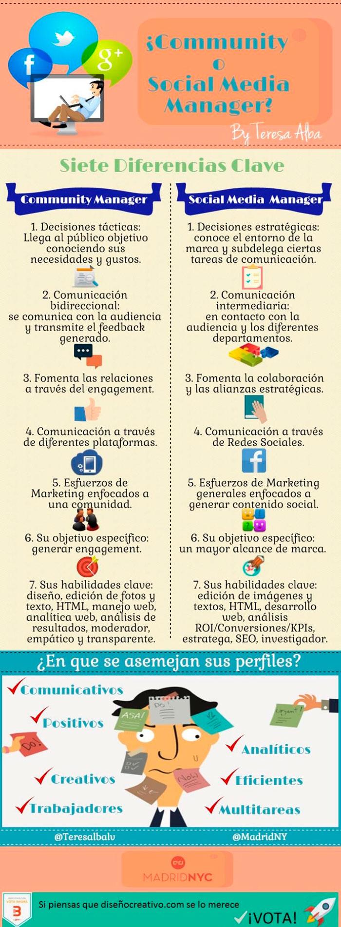 Infografia sobre las diferencias entre community y social media manager