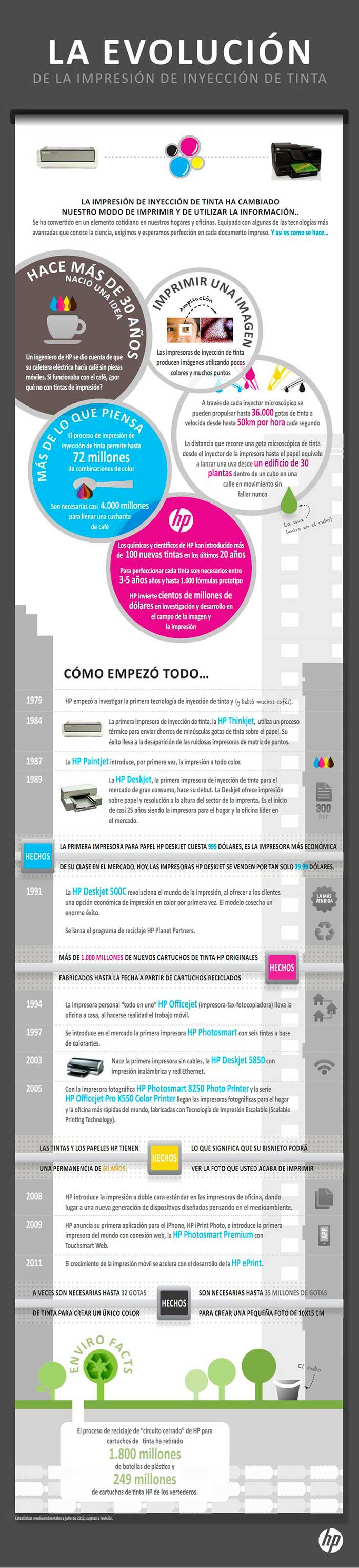 Infografia sobre la evolucion de la impresion de inyeccion de tinta