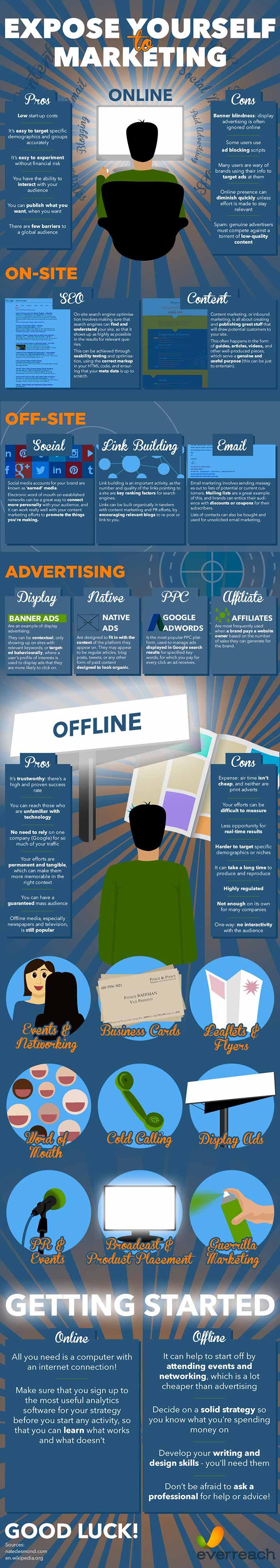 Infografia sobre las herramientas de marketing para PYMEs