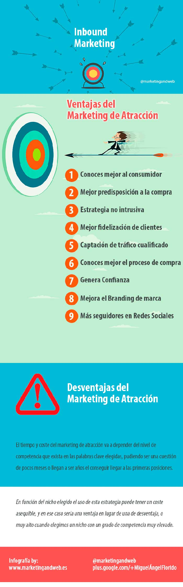 Infografia sobre el Inbound marketing
