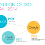 Evolución del SEO desde 1994.