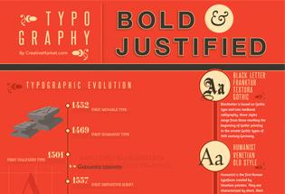 Historia y evolución de la tipografía.