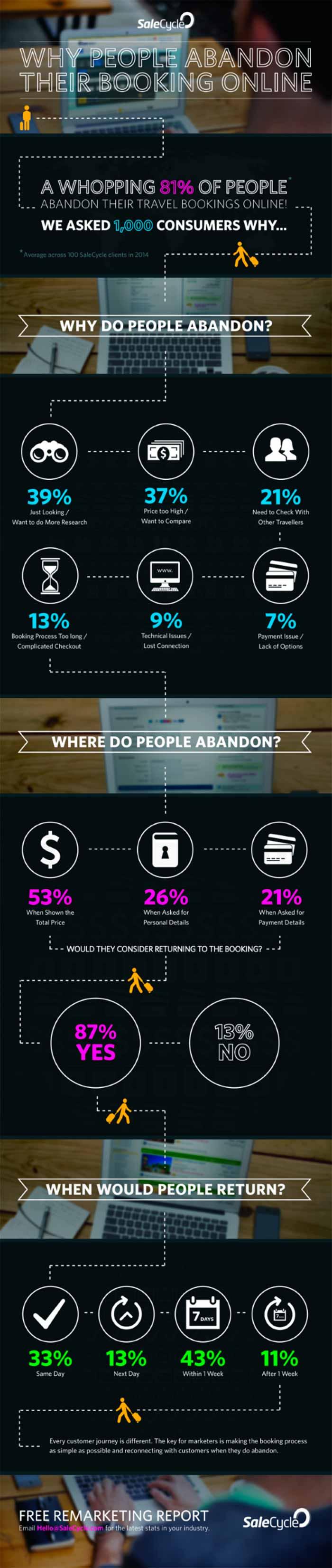 Infografia sobre por que la gente abandona un rpoceso de compra