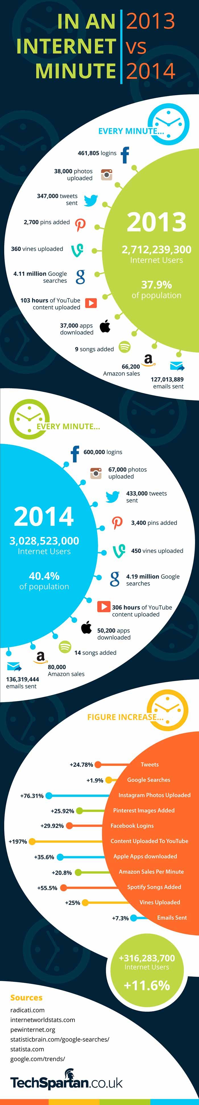 Infografia sobre lo que pasa en un minuto en internet