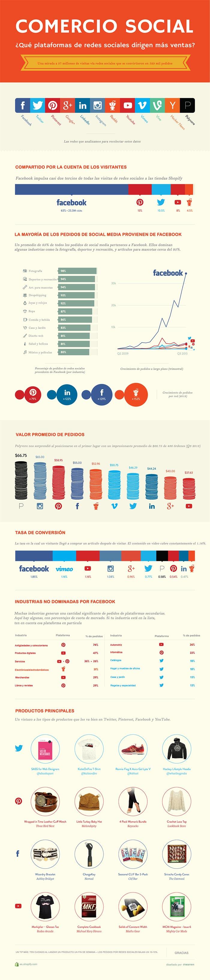 Infografia sobre las redes sociales que mas venden