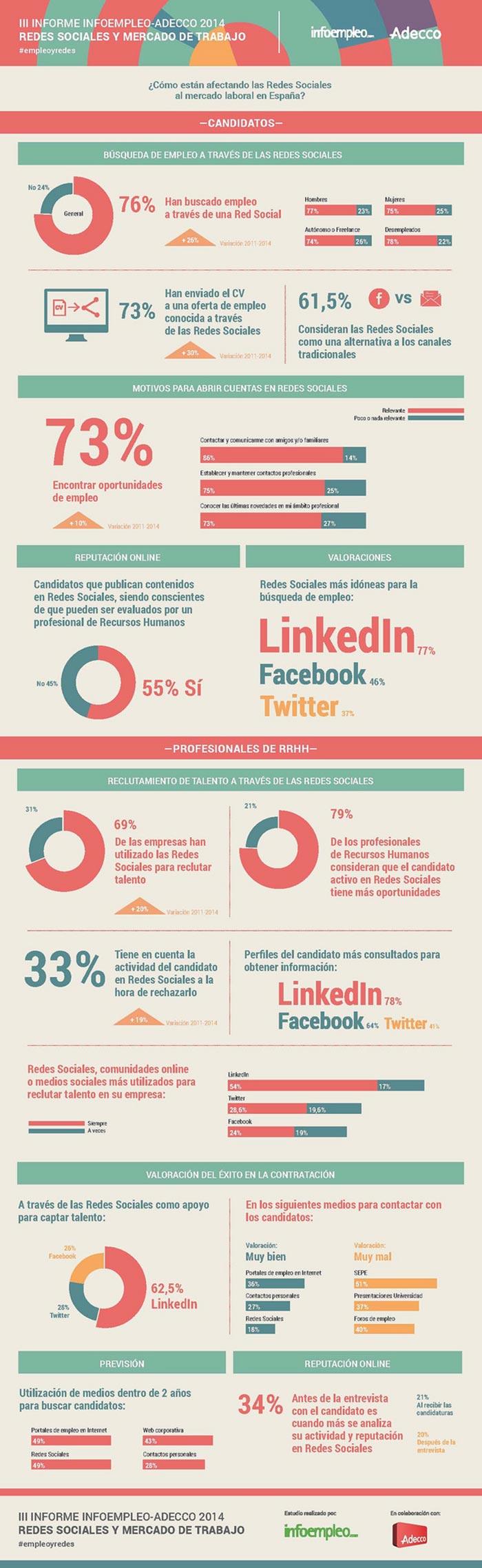 Infografia sobre como las empresas usan las redes sociales para reclutar trabajadores