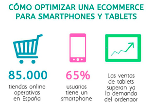 Cómo optimizar un ecommerce para smartphones y tablets.