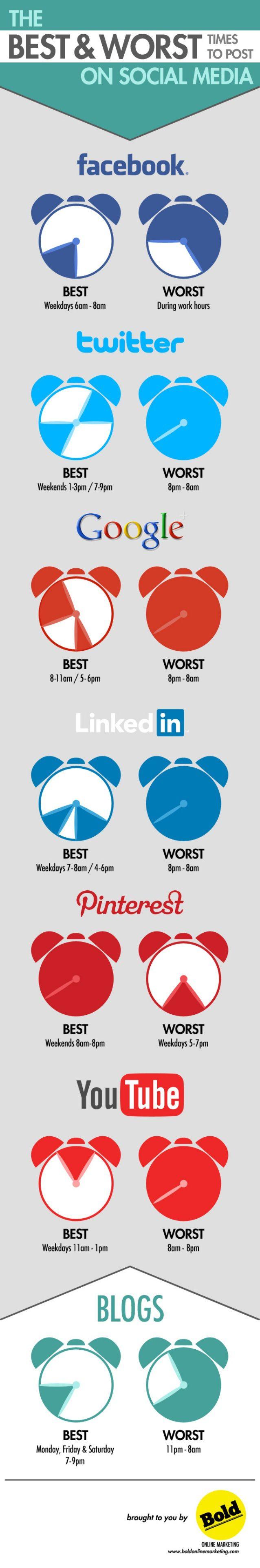 Mejores horas para publicar en las redes sociales