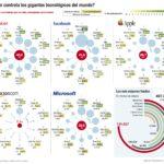 ¿Quién controla a los gigantes tecnológicos?